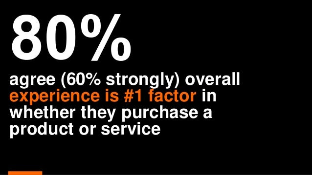 agree (60% strongly) overall experience is #1 factor in whether they purchase a product or service