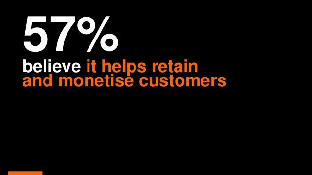 57%believe it helps retain and monetise customers