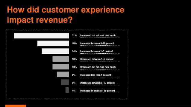 How did customer experience impact revenue?