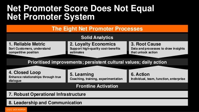 Net Promoter Score Does Not Equal Net Promoter System Frontline Activation Prioritised improvements; persistent cultural v...