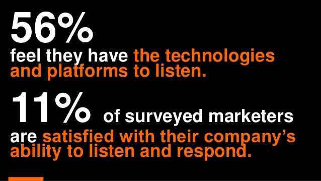 75%of marketers use their websites to broadcast messages. 53%use these sites to listen.