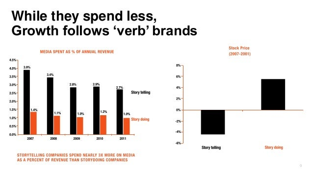 9 While they spend less, Growth follows 'verb' brands