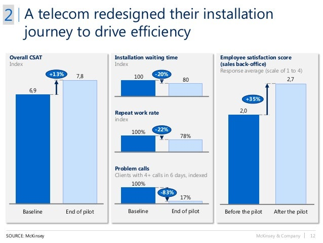 McKinsey & Company   12 78% 100% -22% 80 100 -20%7,8+13% End of pilotBaseline 6,9 2,7 +35% After the pilotBefore the pilot...