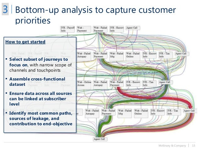 McKinsey & Company   15 Bottom-up analysis to capture customer priorities 3 How to get started ▪ Select subset of journeys...