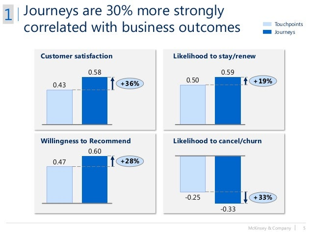 McKinsey & Company   5 Journeys are 30% more strongly correlated with business outcomes Customer satisfaction Willingness ...