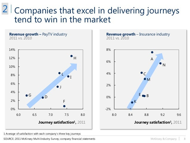 McKinsey & Company   8 0% 2% 4% 6% 8% 10% 12% 14% 6.0 6.5 7.0 7.5 8.0 -2% 0% 2% 4% 6% 8% 8.0 8.4 8.8 9.2 9.6 Companies tha...
