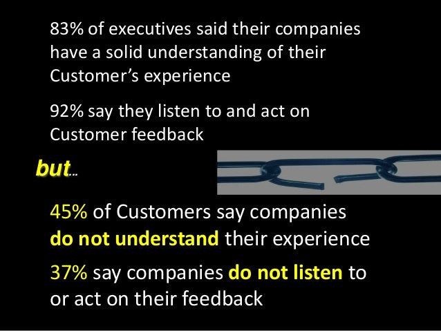 In 2011, 86% of consumers quit doing business with a company because of a bad Customer experience.