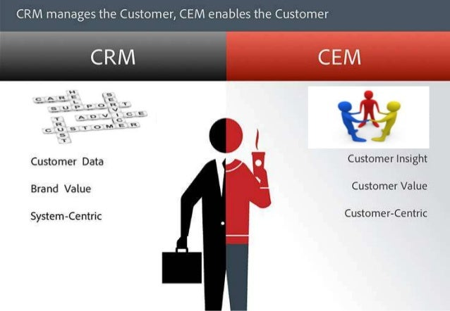 Blueprint of CEM solutions COLLECT DATA FROM CFS, FRONT LINE FEEDBACK, VOC & INTERNAL/EXTERNAL AUDITS MANIPULATE AND CORRE...