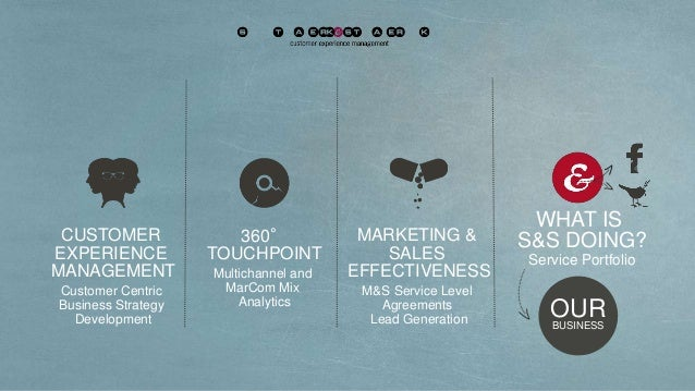 360° TOUCHPOINT Multichannel and MarCom Mix Analytics CUSTOMER EXPERIENCE MANAGEMENT Customer Centric Business Strategy De...