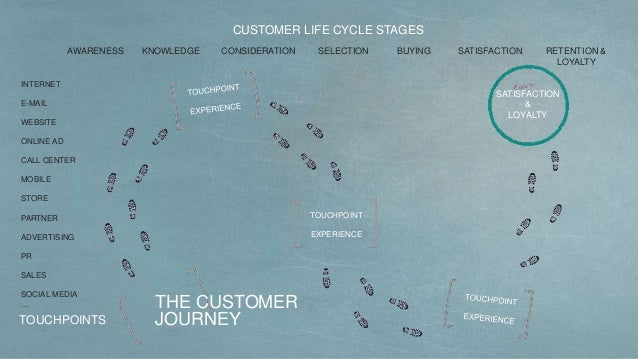 THE CUSTOMER JOURNEY SATISFACTION & LOYALTY TOUCHPOINT EXPERIENCE CUSTOMER LIFE CYCLE STAGES TOUCHPOINTS AWARENESS KNOWLED...