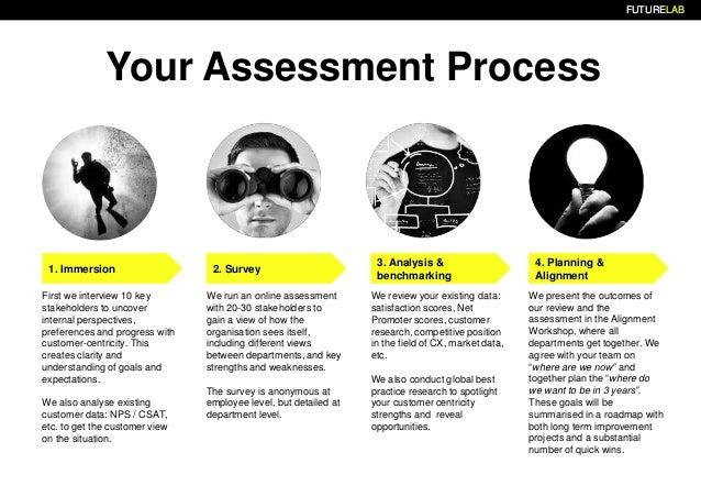 FUTURELABFUTURELABFUTURELAB Your Assessment Process 3. Analysis & benchmarking 2. Survey1. Immersion First we interview 10...