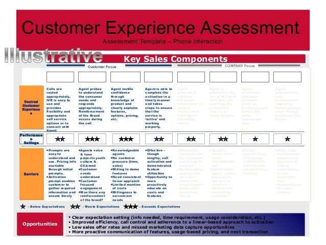Customer Experience Process
