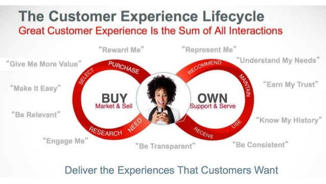 SEVShared Experience Value