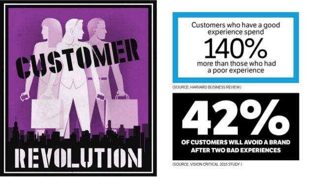 Gartner Group 89% Of organizations intend to compete primarily on customer experience in 2016