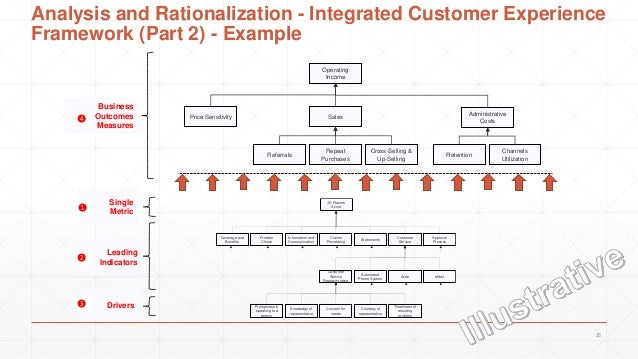 customer development strategy The customer development methodology will help you succeed where  during  this phase, you'll put together a business strategy and then test.