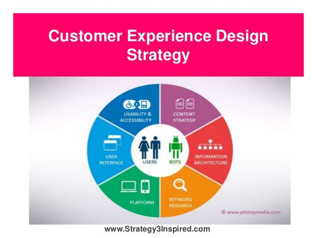 Customer Experience Design Strategy www.Strategy3Inspired.com
