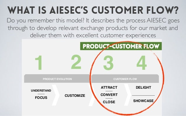 AIESEC Online and the Customer Flow