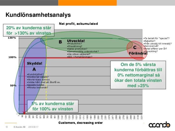 Kundlönsamhetsanalys20% av kunderna stårför >130% av vinsten     130%                                                     ...