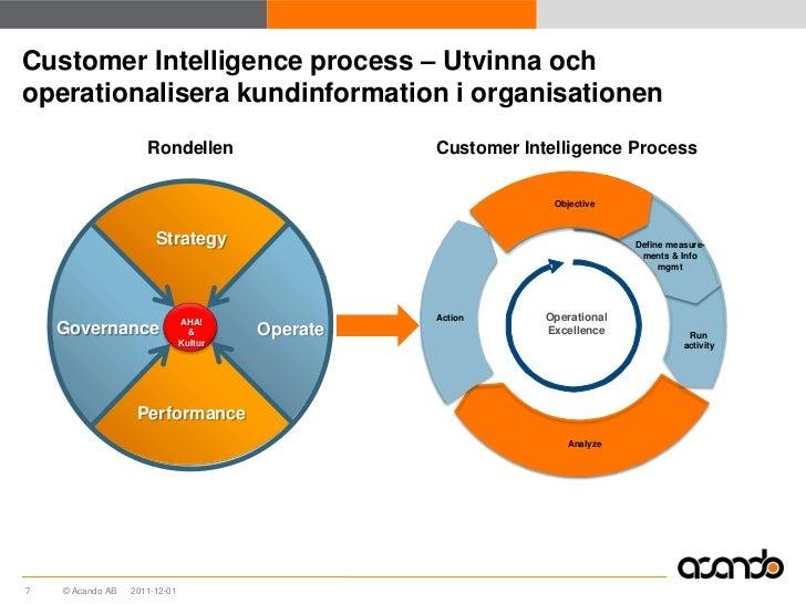 Customer Intelligence process – Utvinna ochoperationalisera kundinformation i organisationen                     Rondellen...