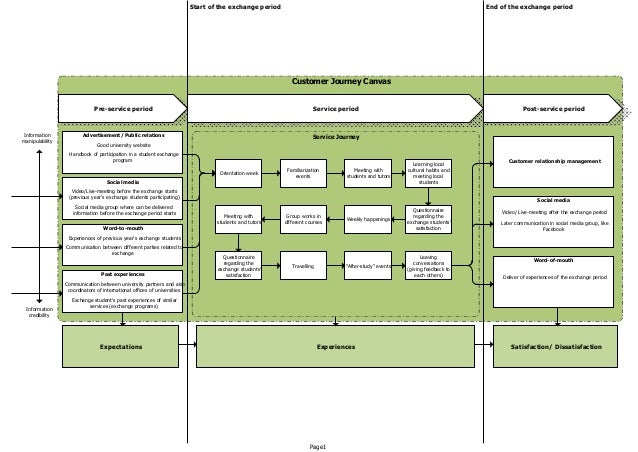 Start of the exchange period End of the exchange period  Customer Journey Canvas  Pre-service period Service period Post-s...