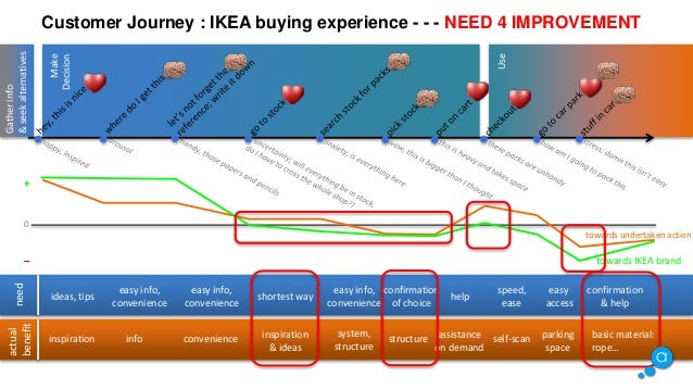 customer journey an example ikea. Black Bedroom Furniture Sets. Home Design Ideas