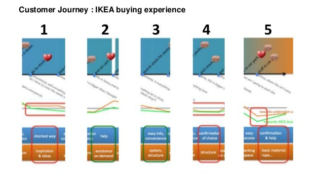 Customer journey an example - ikea on customer contact, positioning map, vision map, customer 360 view of architecture, experience map, customer collaboration, apple map, strategy map, brand map, social map, customer experience, search map,