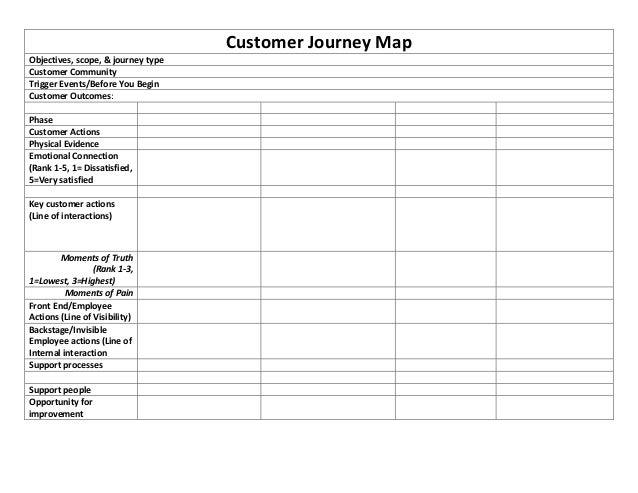 CustomerJourneyMapObjectives,scope,&journeytypeCustomerCommunityTriggerEvents/BeforeYouBeginCustomerOutc...