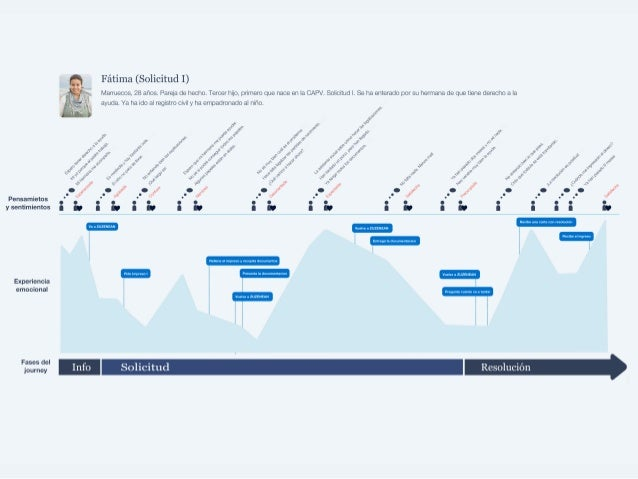 The Customer Journey on story map, making a career map, career road map, work experience map, employment experience map, client experience map, user experience map, user journeys sample, strategy map, wisconsin county map,