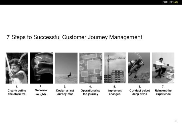 Customer journey management system Slide 3