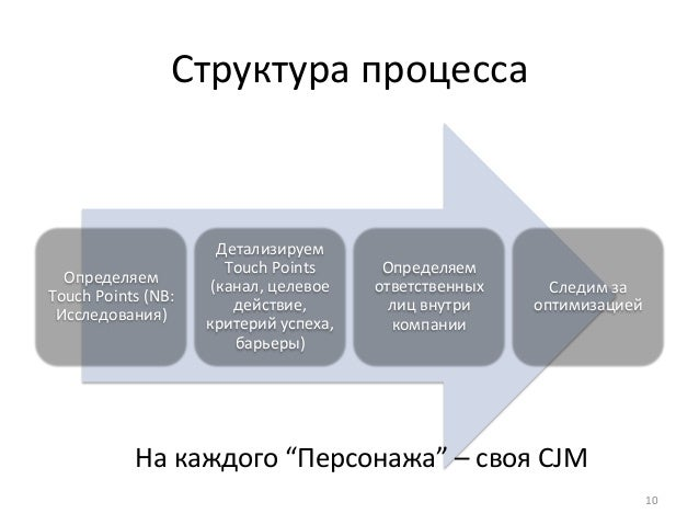 Структура  процесса  Определяем  Touch  Points  (NB:  Исследования)  Детализируем  Touch  Points  (канал,  целевое  действ...