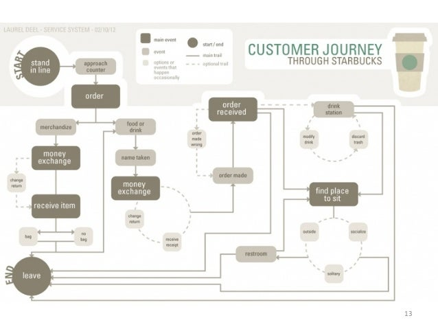 smashing ux design foundations for designing online user experiences pdf
