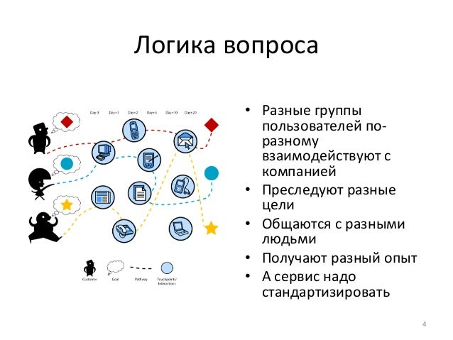 Логика  вопроса  • Разные  группы  пользователей  по-‐  разному  взаимодействуют  с  компанией  • Преследуют  разные  цел...