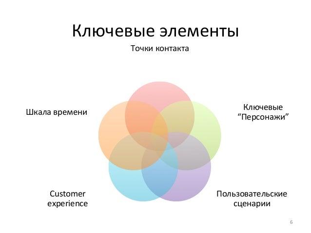 """Точки  контакта  Ключевые  """"Персонажи""""  Пользовательские  сценарии  Шкала  времени  Customer  experience  6  Ключевые  эле..."""
