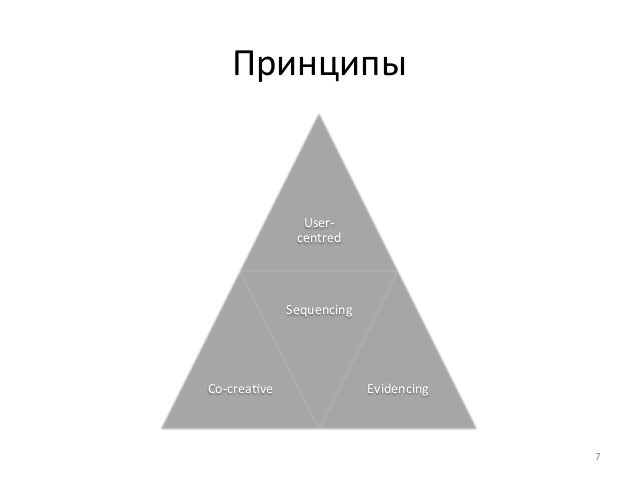 Принципы  User-‐  centred  Co-‐creatve  Sequencing  Evidencing  7