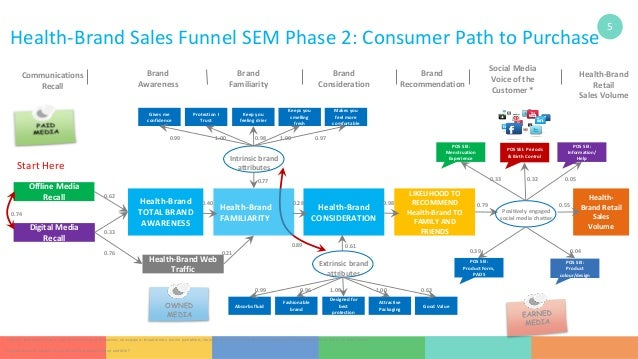 Sem And Customer Journey Maps