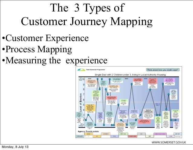 Customer Journey Mapping - Member journey mapping