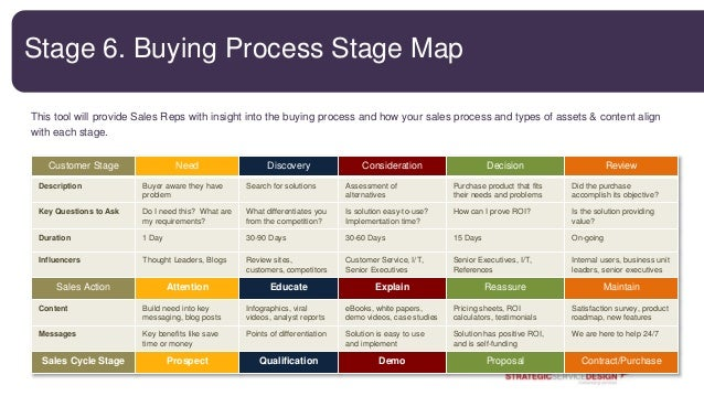 Customer journey mapping seminar on sales process stages, sales management process, sales forecasting process, sales coaching process, sales lead generation process, sales strategic planning process, sales cycle process,