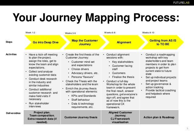 Customer journey mapping Slide 3