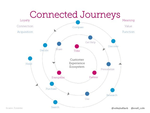 Ways To Use Customer Journey Mapping Portland Ad Federation Janua - Forrester customer journey mapping