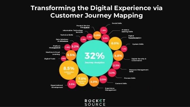 Social Skills Problem Solving Skills Digital Transformation System Skills Transforming the Digital Experience via Customer...