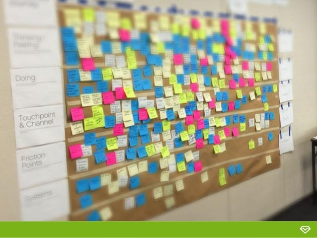 Customer Journey Mapping Workshop - Customer journey mapping workshop
