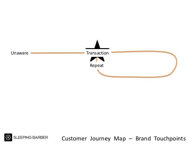 Customer Journey Map – Brand Touchpoints Unaware Transaction Repeat