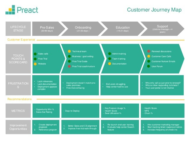 Customer Journey Map Template - Customer journey map template