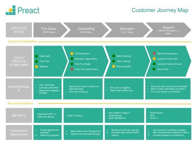 28 Customer Journey Map Template Free Customer