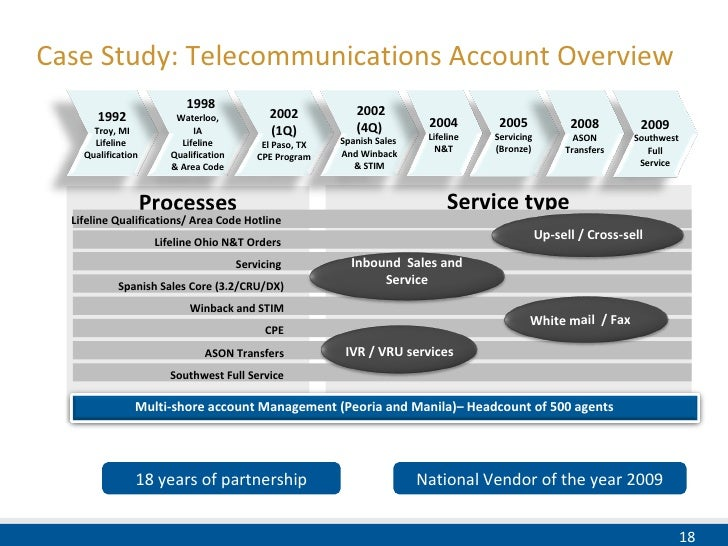 nigeria telecommunication industry life cycle Used as a management tool throughout the life cycle of a project to identify, assign, and track its total work scope  work breakdown structure (rev e,.