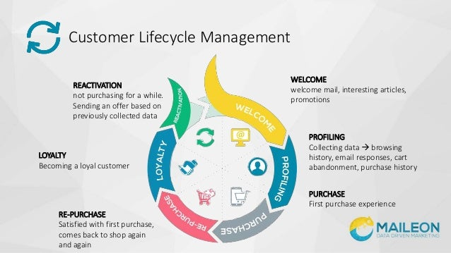 customer life cycle Read this essay on customer life cycle come browse our large digital warehouse of free sample essays get the knowledge you need.