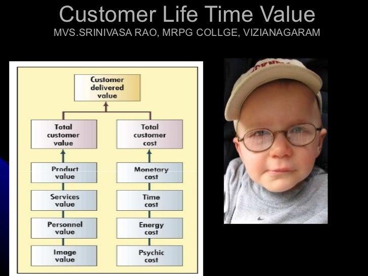 Customer Life Time Value MVS.SRINIVASA RAO, MRPG COLLGE, VIZIANAGARAM