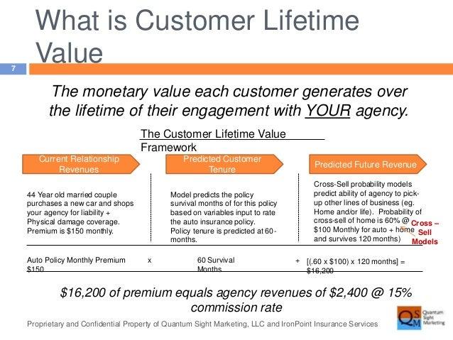 Customer Lifetime Value for Insurance Agents