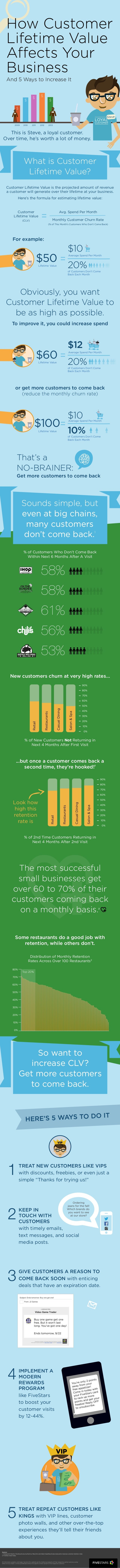 $ $ $ $ $ Steve Steve And 5 Ways to Increase It What is Customer Lifetime Value? Obviously, you want Customer Lifetime Val...