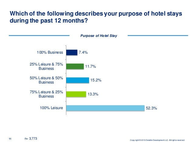 how to build customer loyalty in hotel